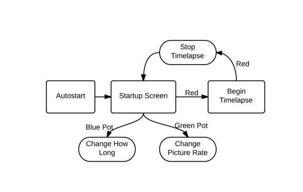 Black Box Timelapse diagram