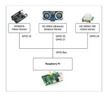 Java ME 8 + Raspberry Pi + Sensors = IoT World (Part 1)
