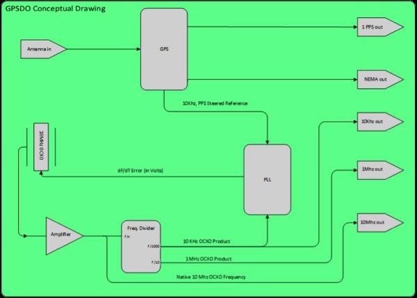 My GPS disciplined Rubidium OCXO Frequency Standard and NTP server project