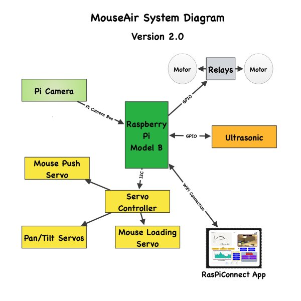 3D Printing MouseAir V2 – Part 1  Raspberry Pi Project Diagram