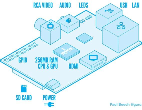 8 Interesting DIY Raspberry Pi Case Ideas Schematic