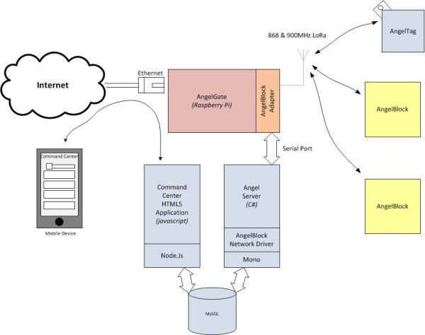 AngelBlocks - Maker Kit schematic