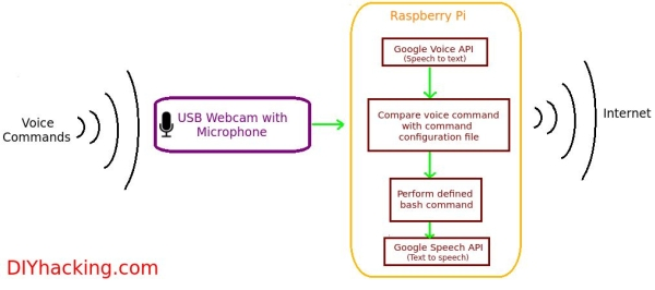 Best Voice Recognition Software for Raspberry Pi Schematic