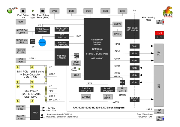 CALAO Systems Introduces PInBALL Industrial Board Based on Raspberry Pi Compute Module Schematic.jpg