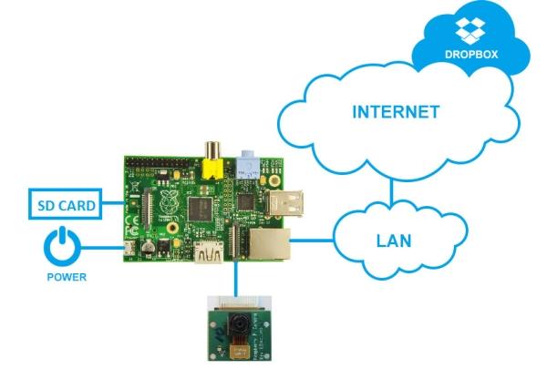 CCTV surveillance using Raspberry Pi Diagram