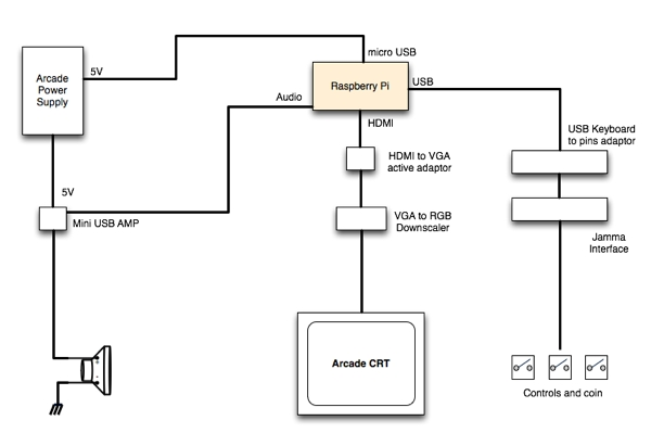 Connecting a Raspberry Pi to an old 15Khz Arcade Monitor Schematic
