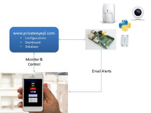 How to build your own Raspberry Pi home alarm system