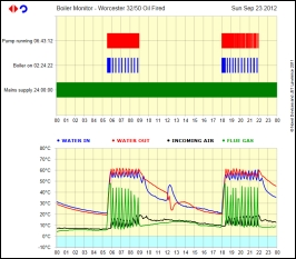 Monitoring My Central Heating Boiler