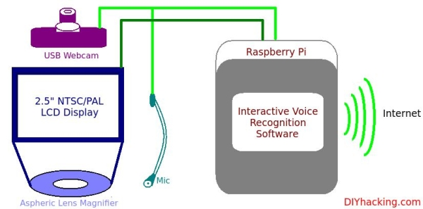 Raspberry Pi – Head Mounted Display Tutorial Schematic