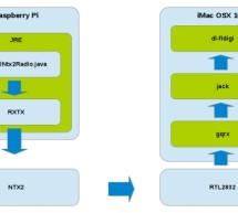 Raspberry Pi + Java + NTX2 Radio Transmitter