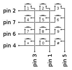Raspberry Pi with a keypad matrix Circuit
