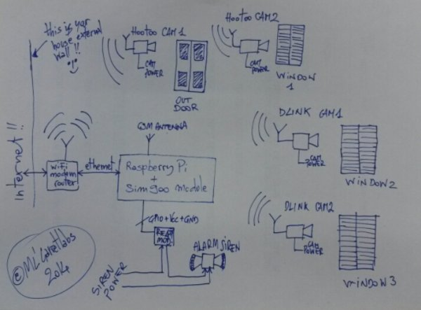 Raspberry-based scalable SMS remote controlled video surveillance system schematic
