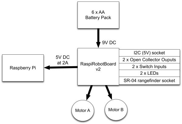 RaspiRobot Board V2 Schematic.jpg
