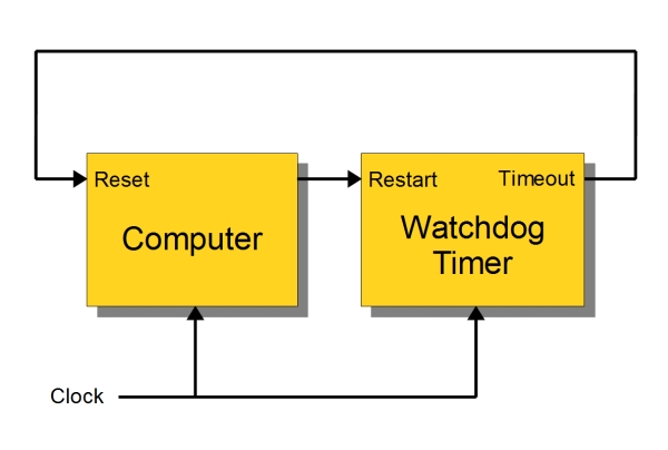 Reliable Projects 1 WatchDog Timers for Raspberry Pi and Arduinos Schematic