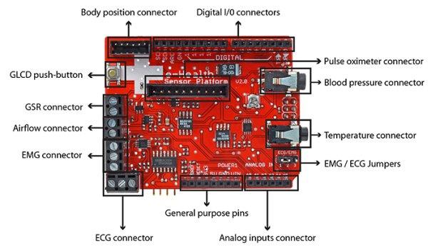 e-Health Sensor Platform V2.0 for Arduino and Raspberry Pi board