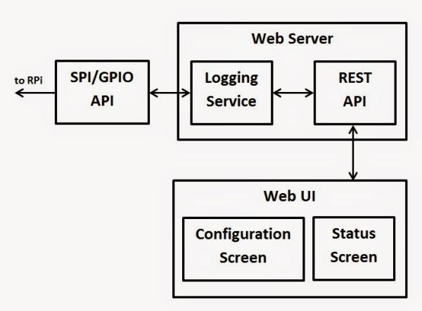 Multichannel Professional Data Logger on Raspberry Pi - Part 1 Schematic