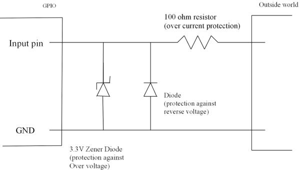 Raspberry Pi GPIO Header - protection Schematic