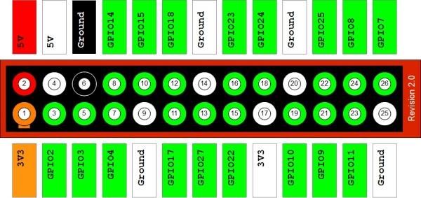 Raspberry Pi GPIO Header - protection