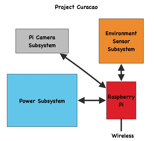 Sizing a wind turbine to power your Raspberry Pi Schematic