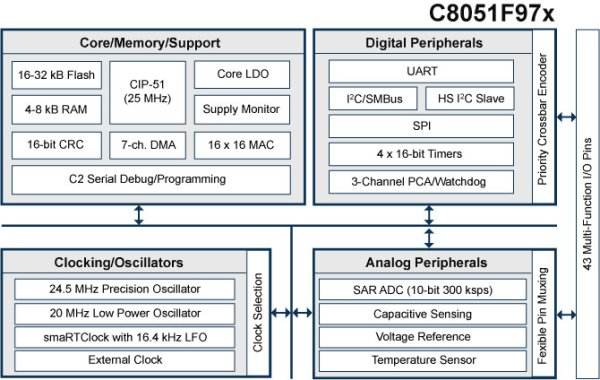 Silicon Labs adds to capacitive sensing MCUs