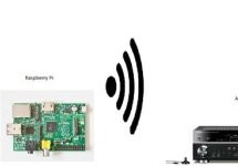 Airplay Multiroom radio with the Raspberry Pi, no additional hardware needed.