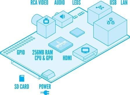 Arduino and Raspberry Pi We need them in classrooms across the ... schematic