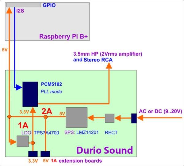 Durio BASIC + Raspberry Pi B+ (Assembled) schematic