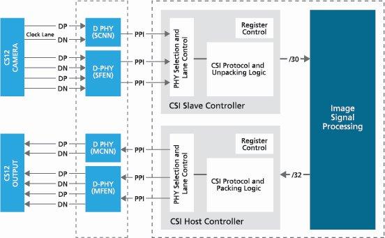 Fast Development of ISP Algorithms with MIPI IP and FPGA Platform