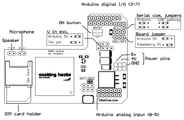 GPRS GSM Quadband Module for Arduino and Raspberry Pi Tutorial (SIM900) schematic
