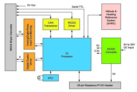Module turns Raspberry Pi into robot navigation computer schematic