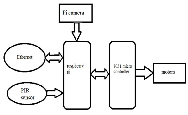 Python based spy robot controlled over Ethernet using Raspberry pi schematic