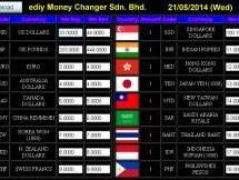 Raspberry Pi Digital Signage: Exchange Rate Display Boards