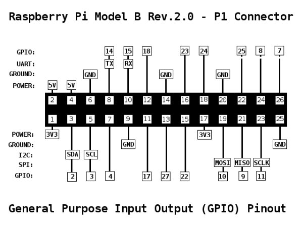 Raspberry Pi GPIO Pinout schematic