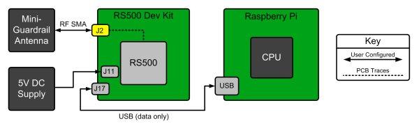 Raspberry Pi IRI Host schematic