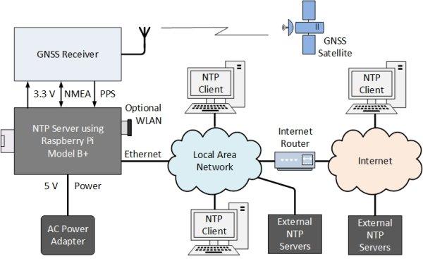 Raspberry Pi Network Time Server ~ GpsNtp-Pi schematic