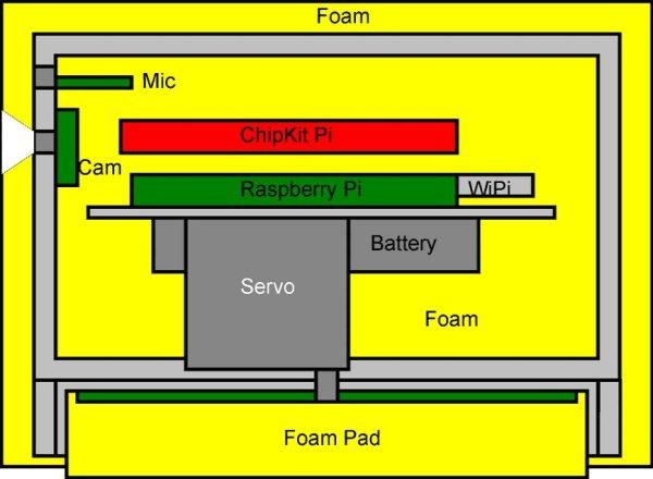 The Ultimate Raspberry Pi Bundle - SoftballCam - 2 schematic