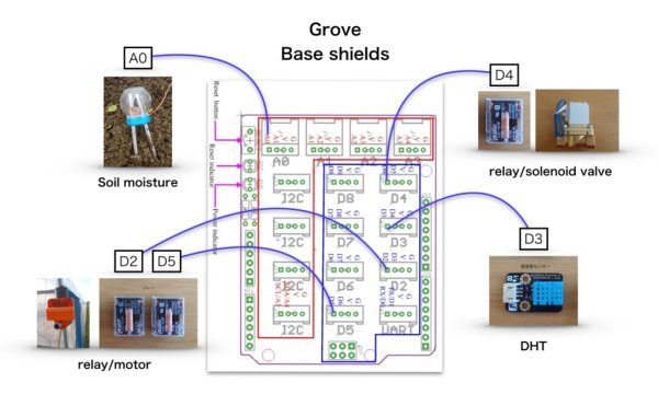Automated vegetable cultivation system schematic