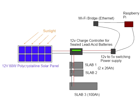 Solar powering a Raspberry Pi for Bitcoin mining Schematic