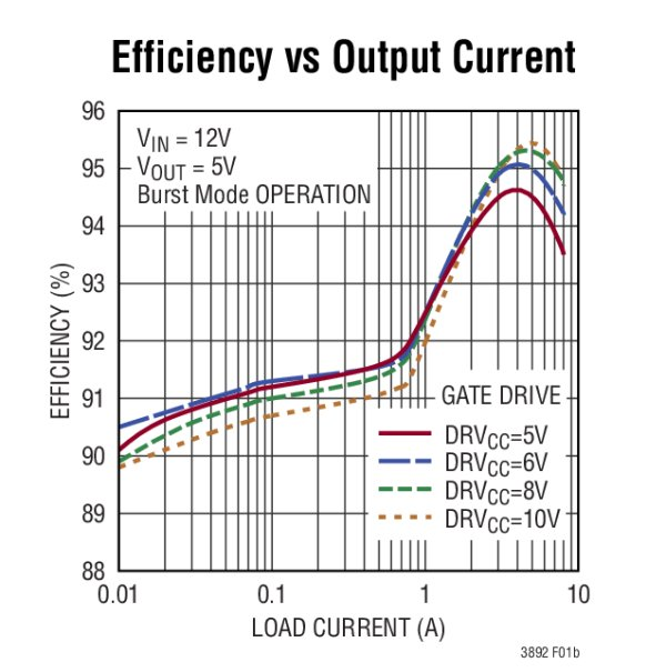 efficiency vs output current