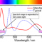 Researchers develop LED covering full visible light spectrum