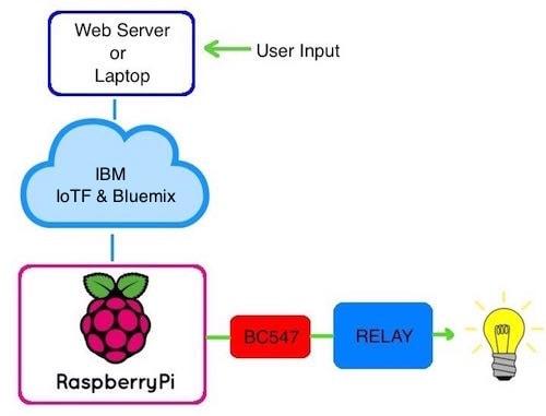 schematic iot based raspberry pi home automation using ibm bluemix