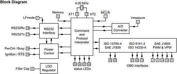 Block diagram of Communicating with OBD-2 (On-Board Diagnostics) Systems