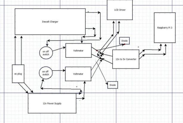 Schematics of Dewalt Raspberry Pi Development Laptop