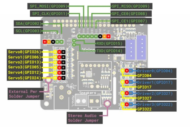 Schematics of Internet Streaming Radio with Google AIY