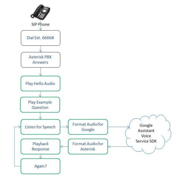Schematics of Google Voice Assistant Using Asterisk PBX on Raspberry Pi