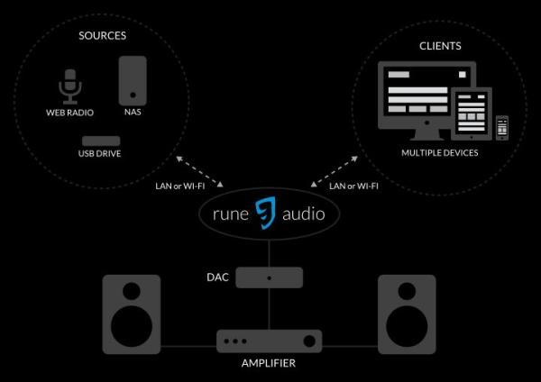 Raspberry Pi as Hi-Fi player with RuneAudio