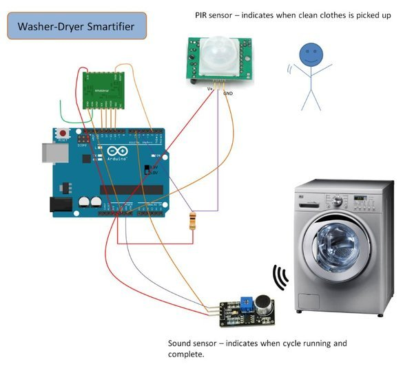 Washer-Dryer Smartifier & Water Leak Sensor