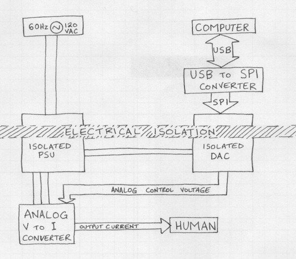 Hardware for machine-human telepathy experiments block diagram