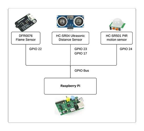 Java ME 8 + Raspberry Pi + Sensors