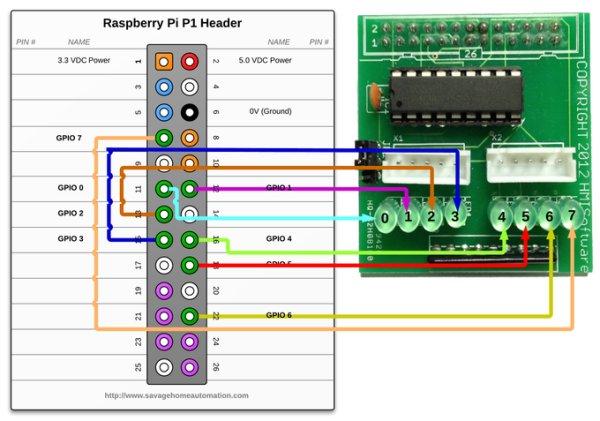 Raspberry Pi - Stepper Motor Control & Breakout Board